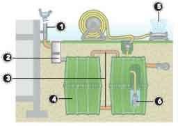 Tout savoir sur la r cup ration d 39 eau de pluie leroy merlin - Comment installer recuperateur eau de pluie ...