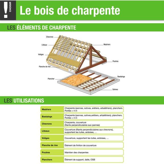 Chevron Sapin Traité 60x100 Mm Longueur 5 M Choix 2 Classe 2