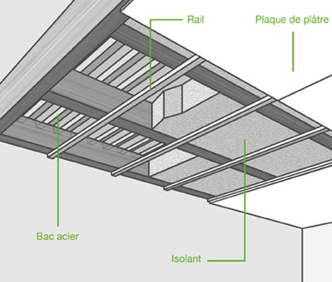 Comment Poser Un Plancher Collaborant Leroy Merlin
