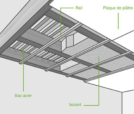 Comment poser un plancher collaborant leroy merlin - Isolation des plafonds sous plancher hourdis beton ...