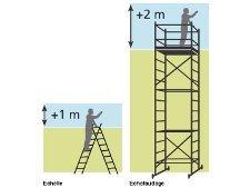 Comment évaluer la hauteur ?