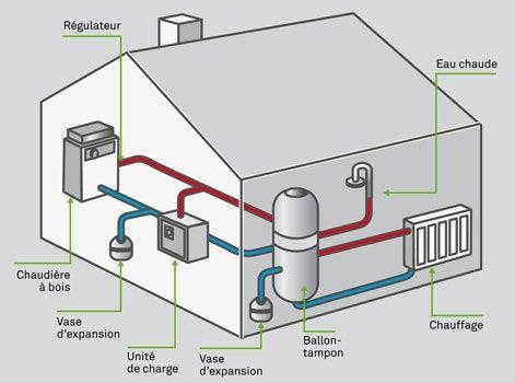 Radiateur chauffage fioul good chauffage central bois for Remplacer chaudiere fioul par gaz