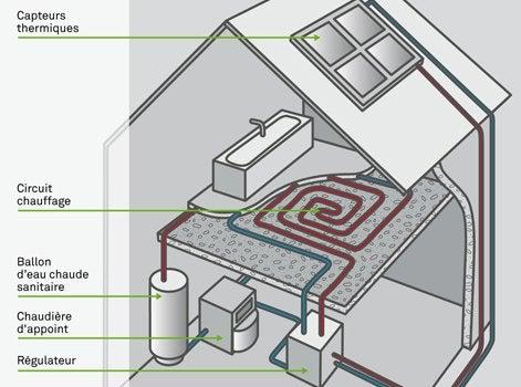 Les metteurs de chaleur partie 3 leroy merlin for Plancher chauffant renovation mince