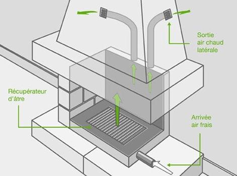 comment poser un récupérateur de chaleur ? | leroy merlin