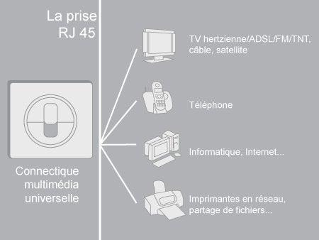 Comment cr er un r seau de communication leroy merlin - Branchement coffret de communication ...