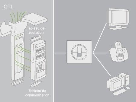 comment cr er un r seau de communication leroy merlin. Black Bedroom Furniture Sets. Home Design Ideas