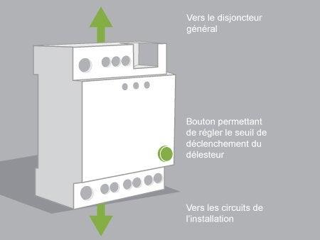 Comment installer un d lesteur leroy merlin for Comment fonctionne un disjoncteur