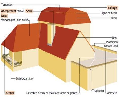 Tout savoir sur la couverture principale et secondaire leroy merlin - Forme de toiture maison ...