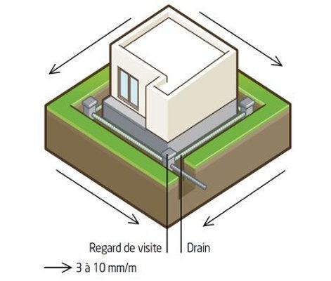 Le drainage périphérique