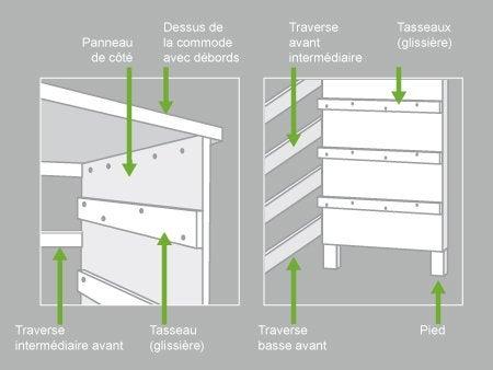 Comment construire une commode leroy merlin - Construire des etageres ...