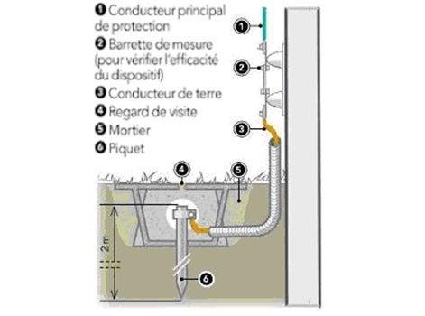 Mise /à la terre Piquet de terre 1,50 m/ètre