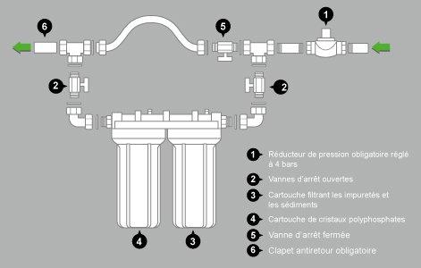 Dossier m tier plomberie d couvrir leroy merlin - Reducteur de pression d eau apres compteur ...