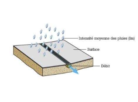 Les Composants Du Reseau D Eaux Pluviales Leroy Merlin