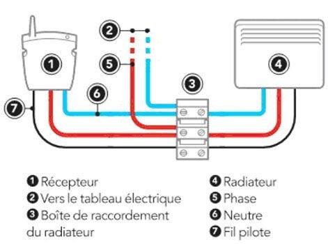 Couleur Du Neutre En Electricit Top Tempratures Couleurs With