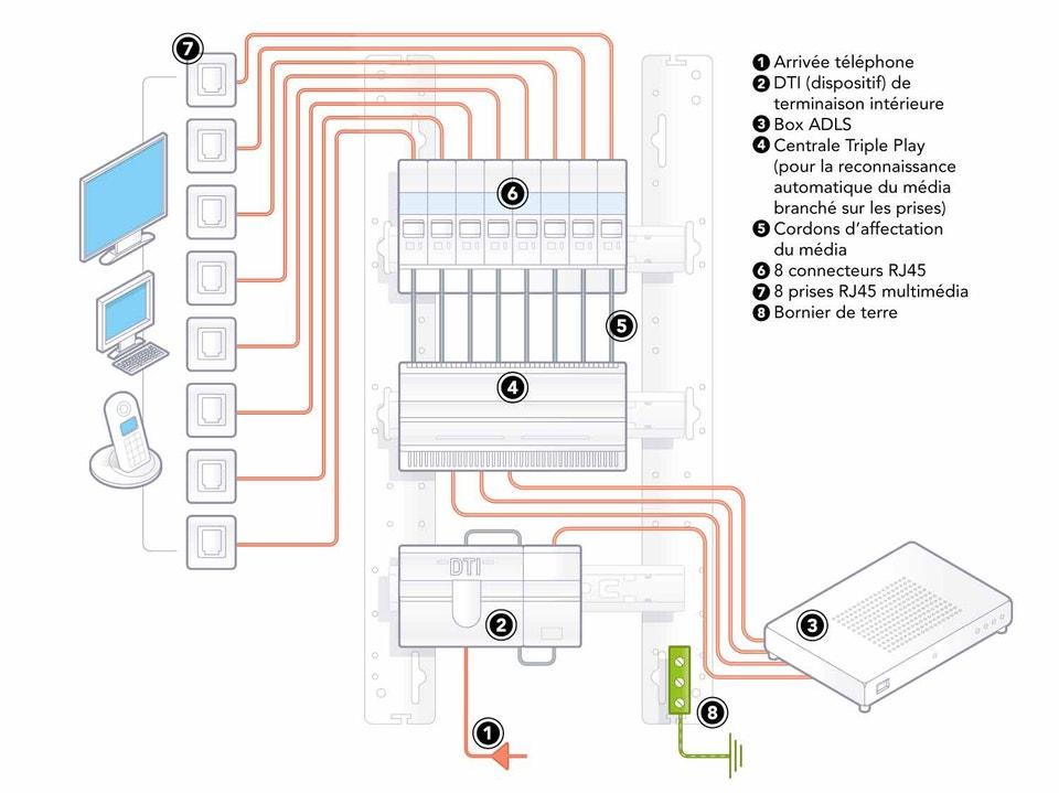 les diff rents coffrets de communication leroy merlin. Black Bedroom Furniture Sets. Home Design Ideas