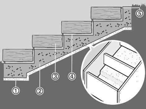 Comment cr er un escalier ext rieur en pierre leroy merlin - Comment faire un crepi exterieur ...