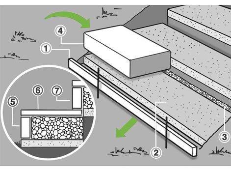 Comment Créer Un Escalier Extérieur En Pierre Leroy Merlin