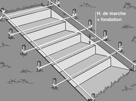 Comment Crer Un Escalier Extrieur En Pierre   Leroy Merlin