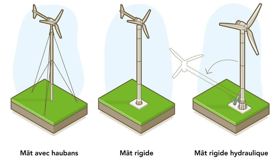 La Production Délectricité Photovoltaïque Et éolienne