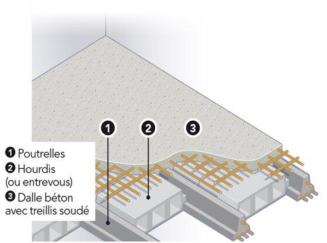 L Univers Des Plafonds Leroy Merlin