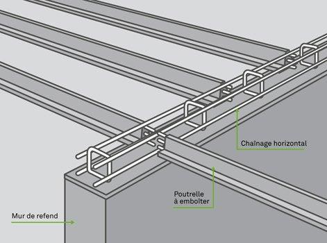 comment r aliser un plancher poutrelles hourdis leroy. Black Bedroom Furniture Sets. Home Design Ideas