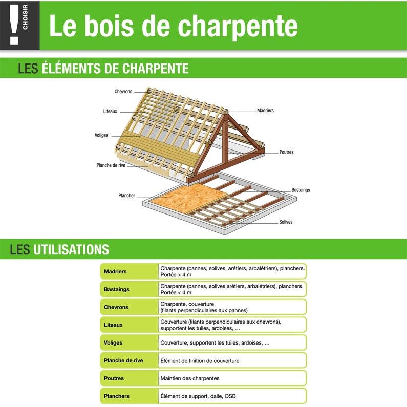 Chevron Sapin épicéa Traité 63x75 Mm Longueur 3 M Choix 2 Classe 2