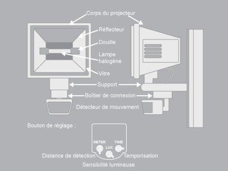 1 Comprendre Les Différentes Parties Du Projecteur