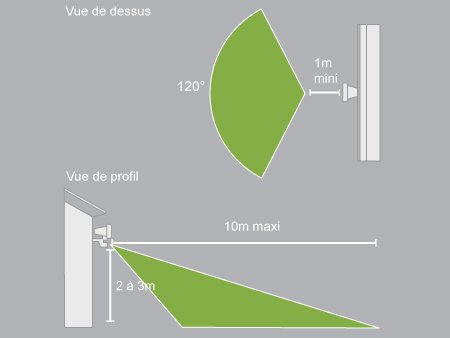 Comment Brancher Un Projecteur Avec Un Dtecteur De Mouvements