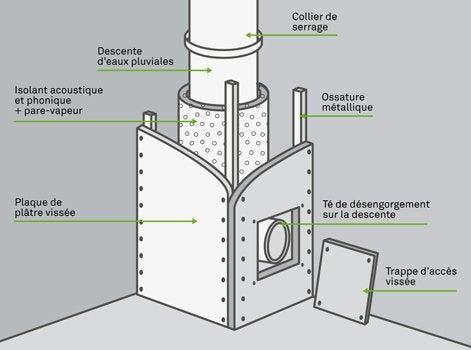 Comment poser une descente d eau pluviale int rieure - Comment isoler un compteur d eau exterieur ...