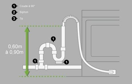 Les vidages pour machines laver et condensats leroy merlin - Evacuation machine a laver ...