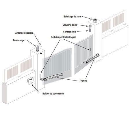 motorisation de portail connect v rins somfy exavia 500 leroy merlin. Black Bedroom Furniture Sets. Home Design Ideas