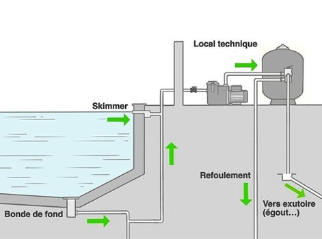 Comment installer et g rer le syst me de filtration for Local technique piscine leroy merlin