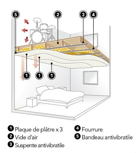 Comment choisir son faux plafond leroy merlin for Comment faire un faux plafond