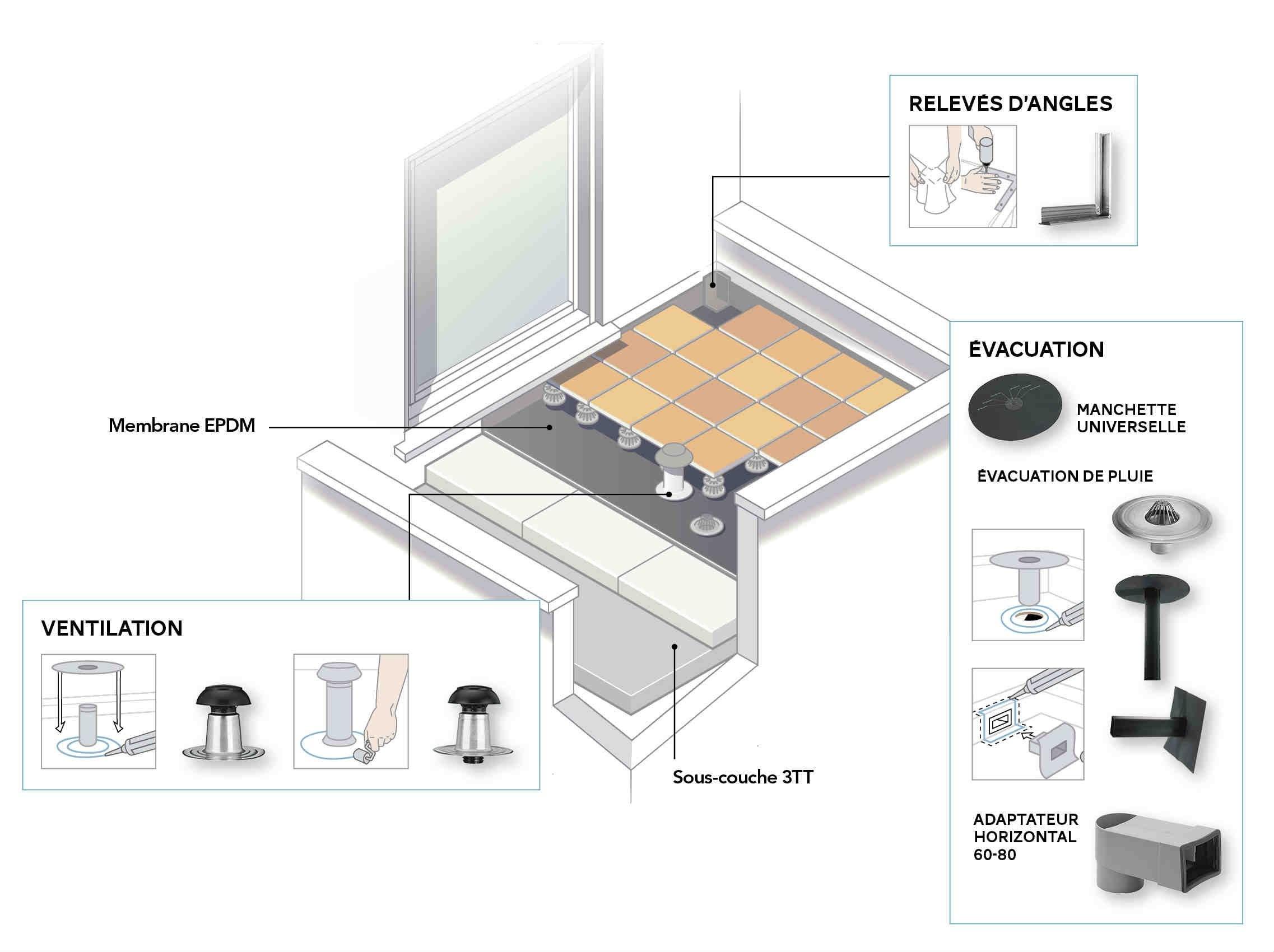 comment tanch ifier un toit plat leroy merlin. Black Bedroom Furniture Sets. Home Design Ideas