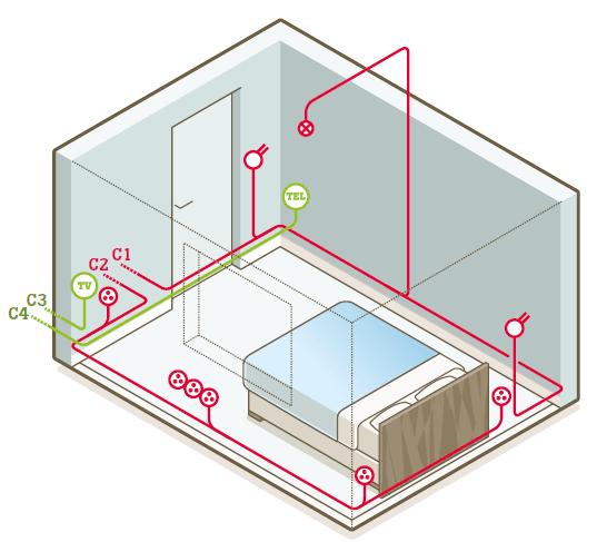 Tout savoir sur le circuit lectrique dans le bureau la for Installation electrique maison