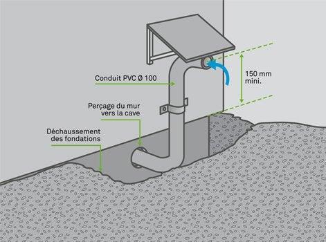 Comment ventiler une cave leroy merlin - Comment assainir un mur humide ...