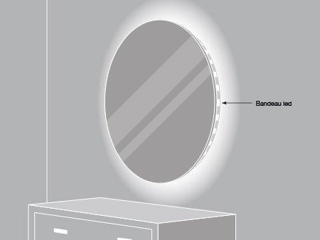 Comment clairer un cadre ou un miroir leroy merlin for Dormir face a un miroir