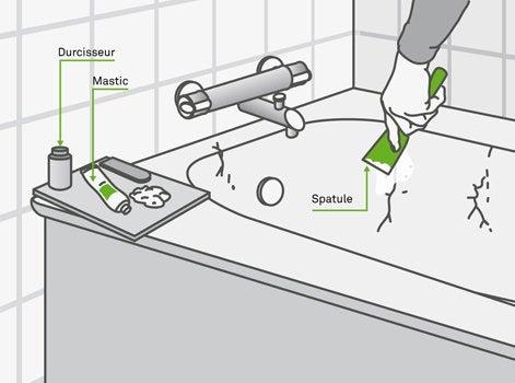 repeindre une baignoire elegant charmant relooking maison avant apres implanter une baignoire. Black Bedroom Furniture Sets. Home Design Ideas